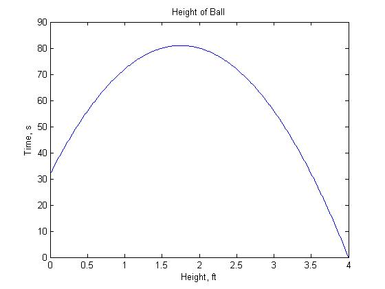 Function Plot - Basic MATLAB Tutorial - Engineer101