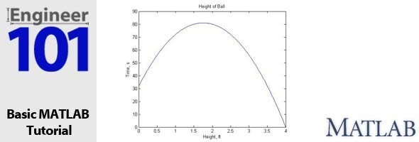 MATLAB Plots - Learning the Basics