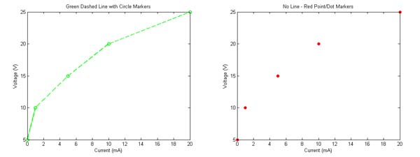 matlab plot formatting - line types  market types  and colors