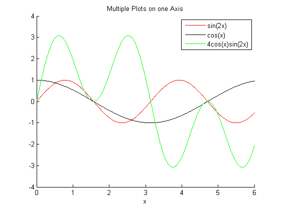 Multiple Plots in MATLAB on the Same Axis - Basic MATLAB Tutorial - Engineer101