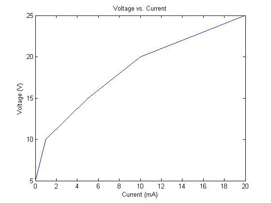 Plot with Axis Labels and Title - Basic MATLAB Tutorial - Engineer101
